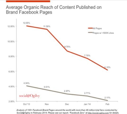 caida del organic reach de facebook
