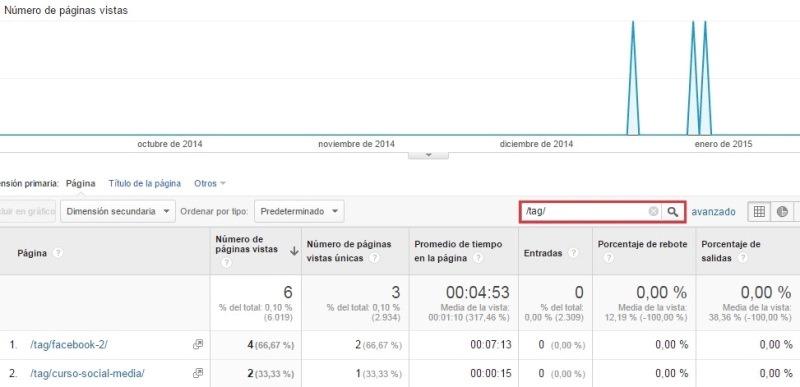 tags en google analytics