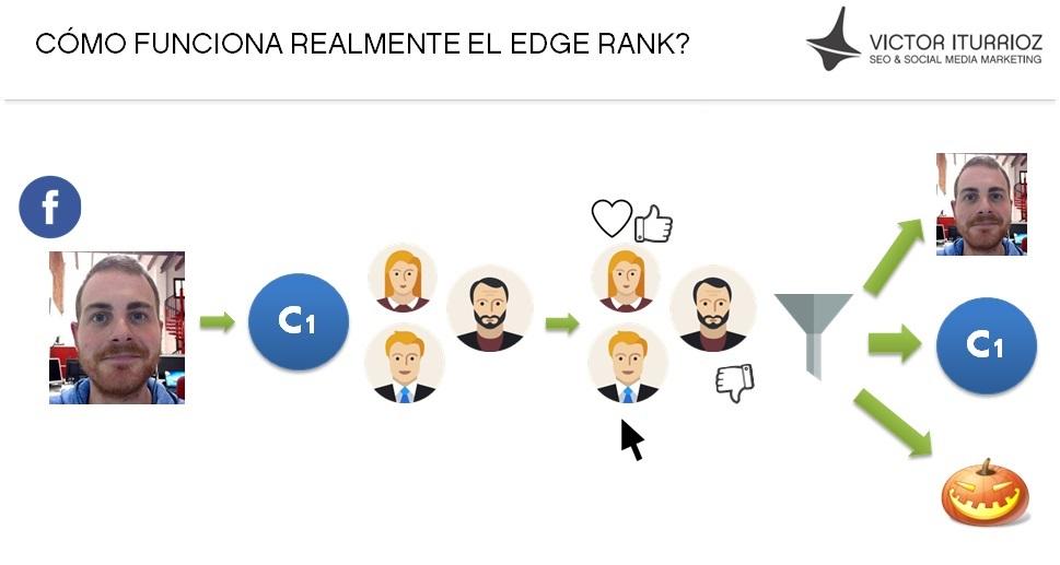 como funciona realmente el edge rank
